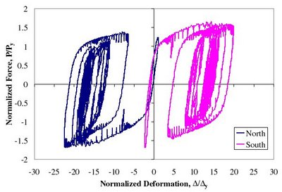 MCE Simulation - Fourth story BRB normalized force-deformation response for MCE simulation