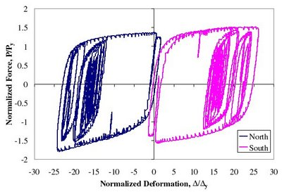 MCE Simulation - Second story BRB normalized force-deformation response for MCE simulation