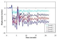 MCE Simulation - Floor displacement histories for MCE simulation